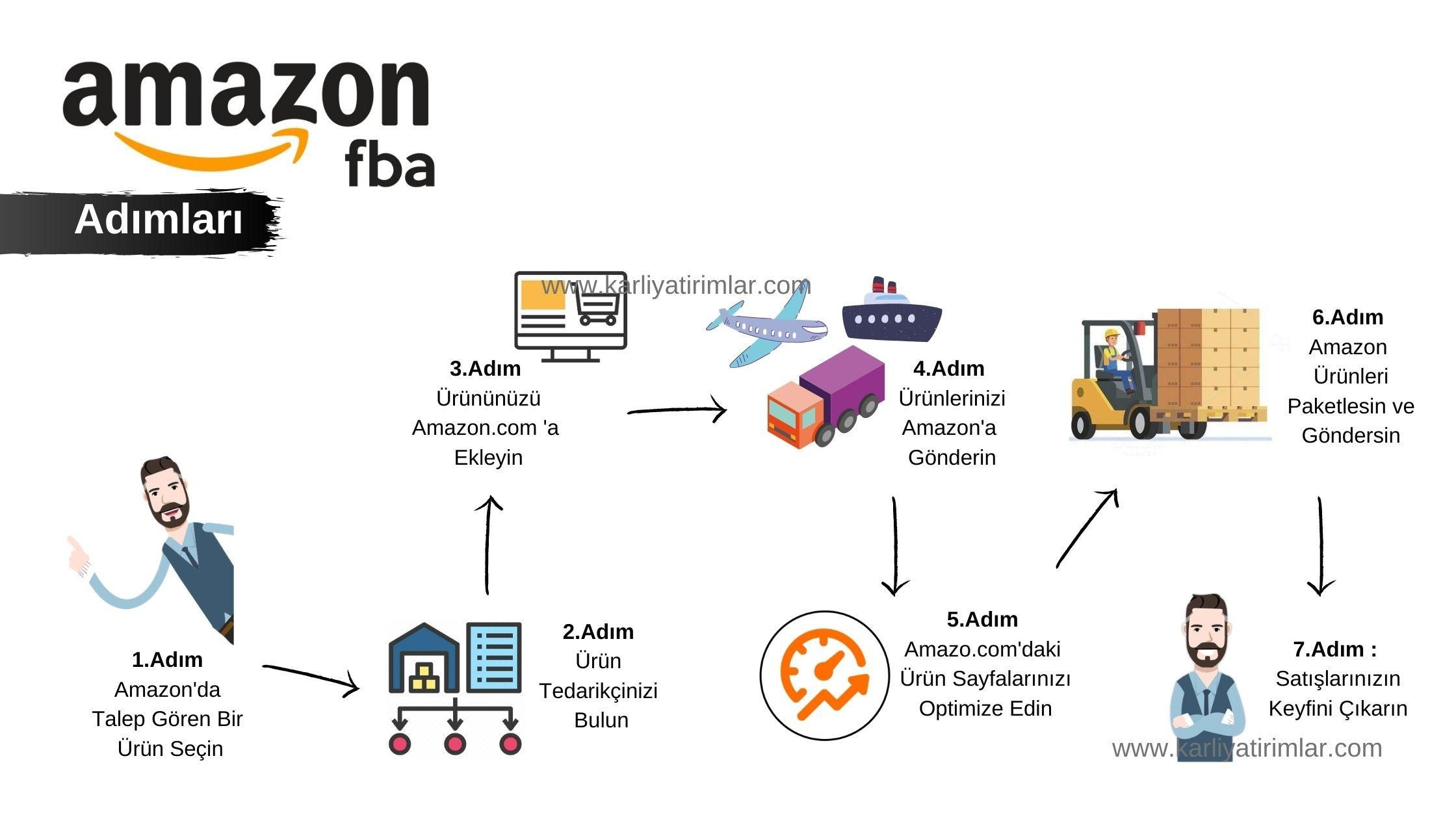 Amazon-FBA-Adimlari-karliyatirimlar.com