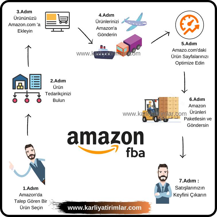 Amazon-fba-adimlari-k