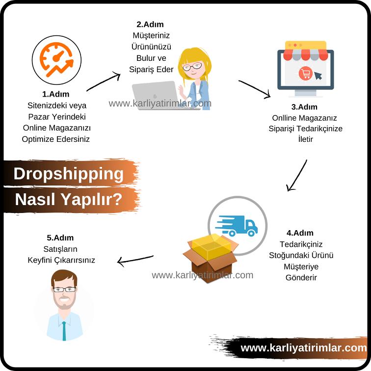Dropshipping-Nasil-Yapilir-k