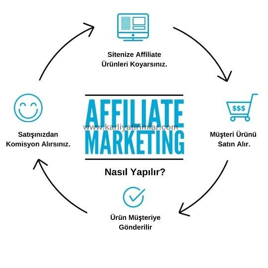 evde-is-imkanlari-affiliate-marketing