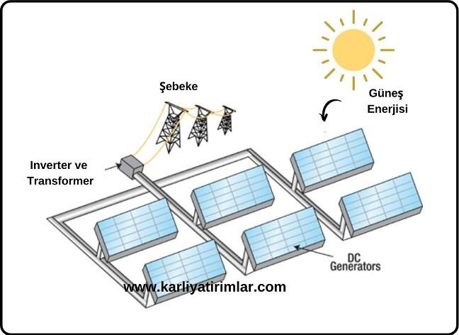 gunes-enerji-santrali-nasil-calisir-1